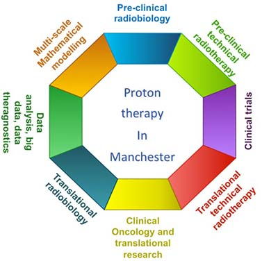 Proton therapy in Manchester