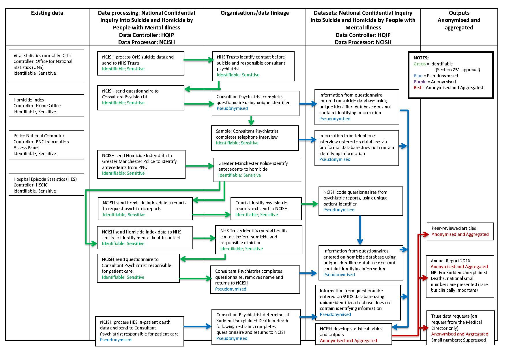 Our data security centre for mental health and safety university our patient data flow chart shows who provides data to us who we share that data with and at what stage identifiable data are pseudonymisedanonymised geenschuldenfo Gallery