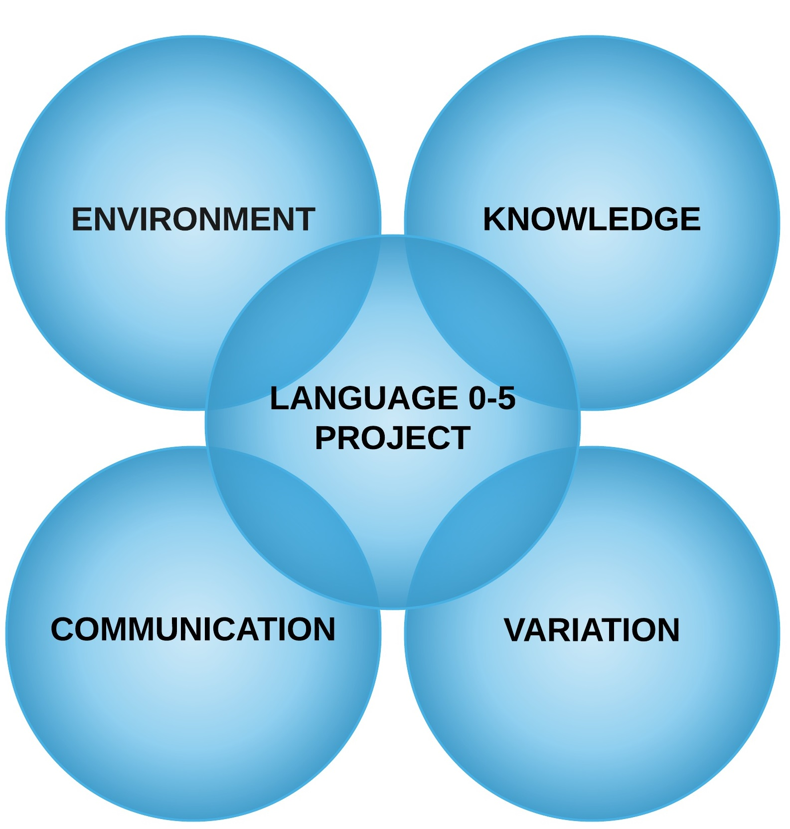 Lucid language development and disorders ldd university of lucid venn diagram ccuart Choice Image